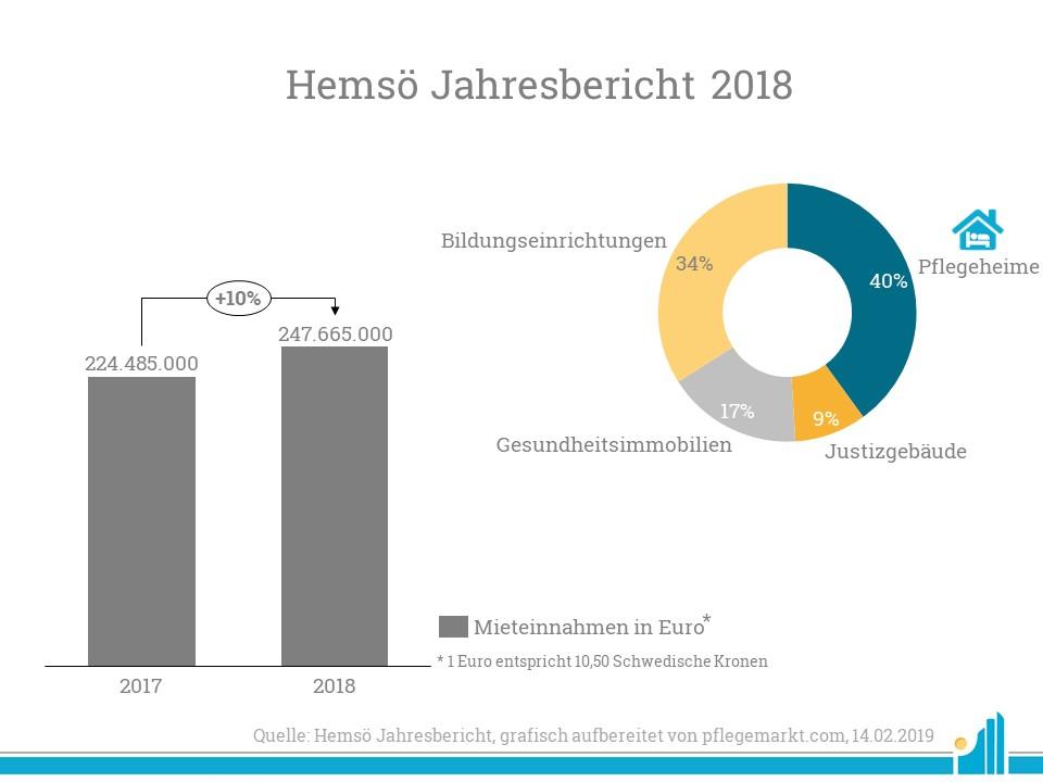 Hemsö konnte seine Mieteinnahmen im Vergleich zu 2017 um etwa 10 Prozent steigern.
