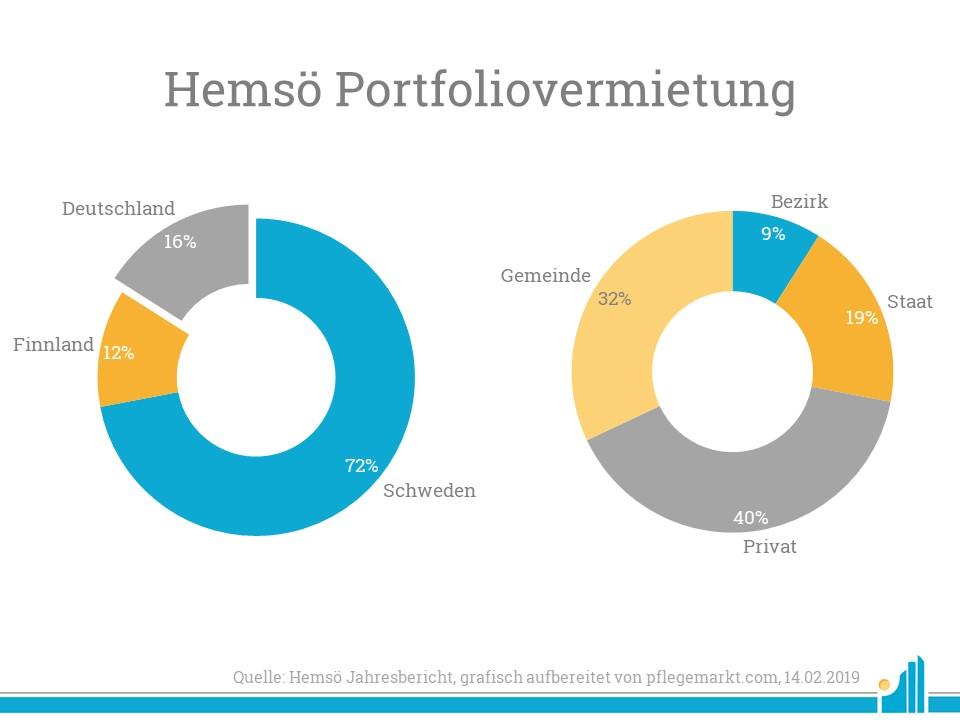 Vor allem Private und Gemeinden mieten die Gebäude von Hemsö.