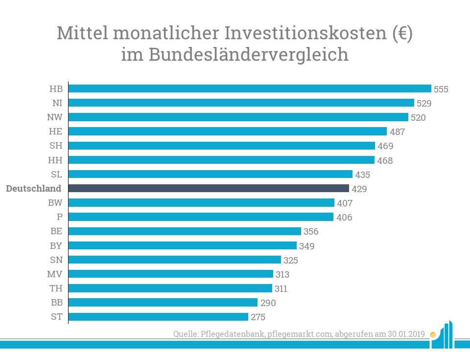 Entwicklung der Investitionskosten im Bundesländervergleich