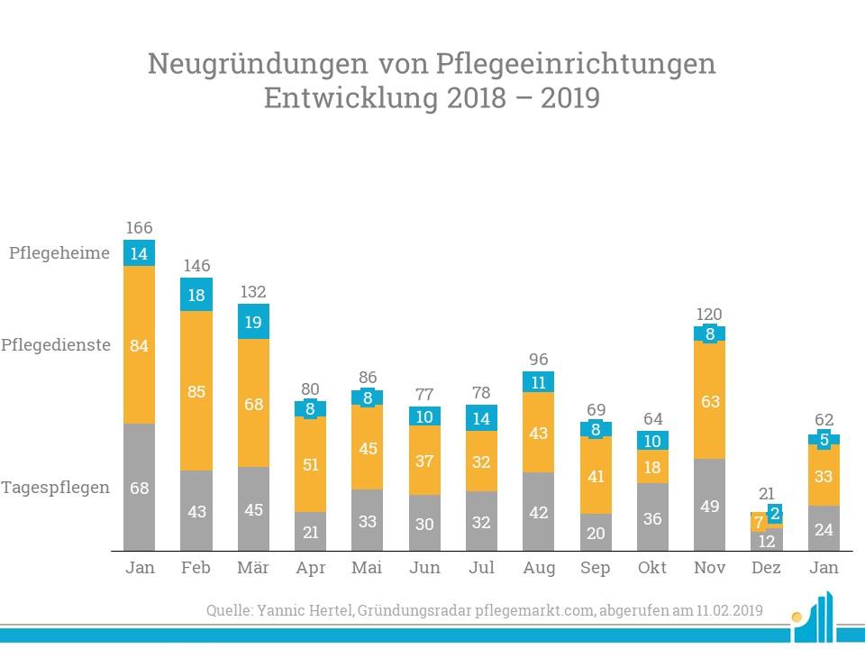 Die Neugründungsquote steigt im Januar wieder