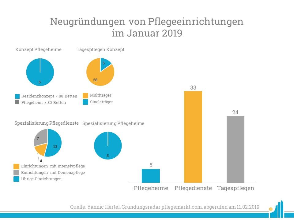 Im Januar 2019 wurden mit großer Mehrheit Pflegedienste gegründet.