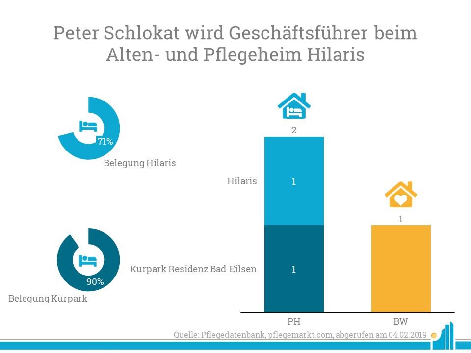 Peter Schlokat übernimmt das Altenheim Hilaris