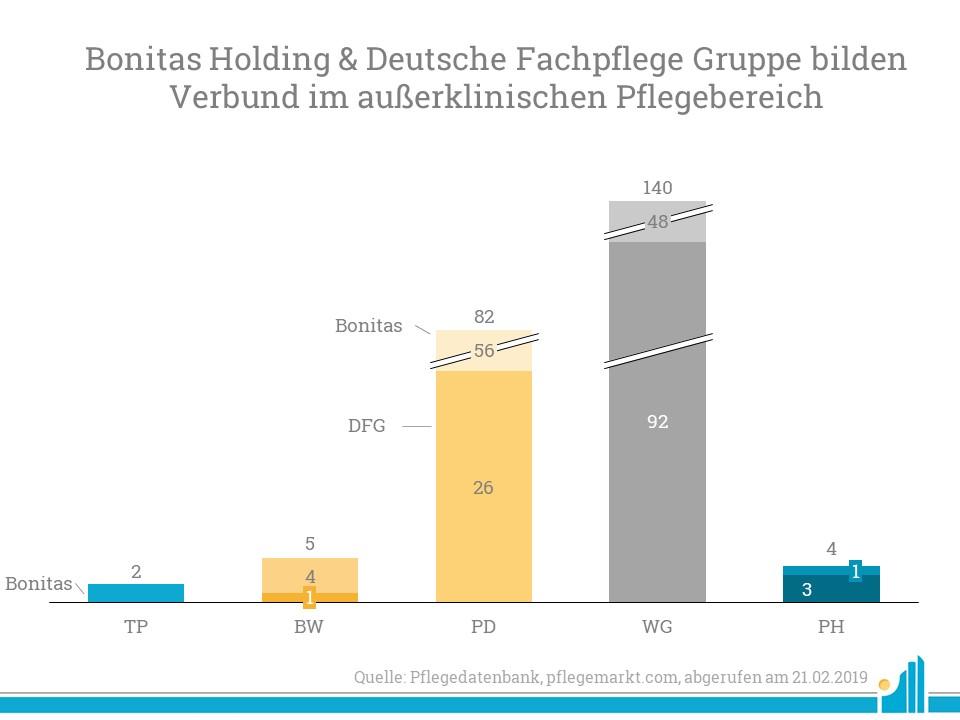 Die Bonitas Holding und die Deutsche Fachpflege Gruppe gehen zusammen.