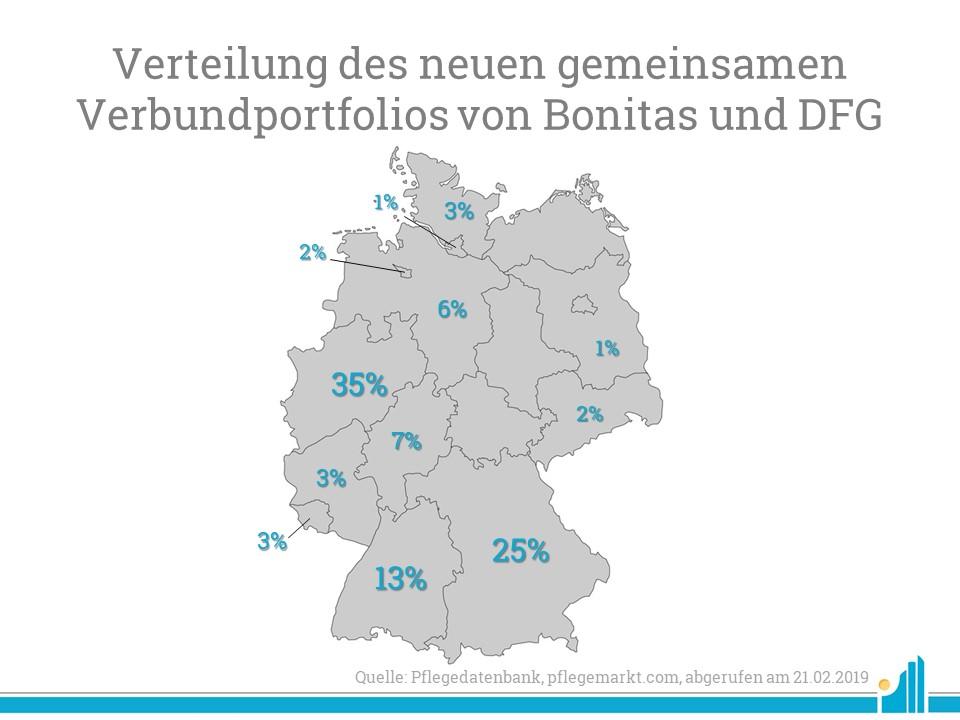 Die Verteilung des gemeinsamen Portfolios nach Bundesland