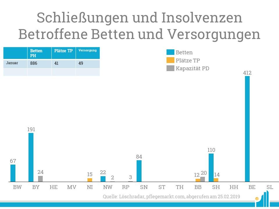 Besonders Berlin musste viele Verluste bei der Bettenkapazität hinnehmen.