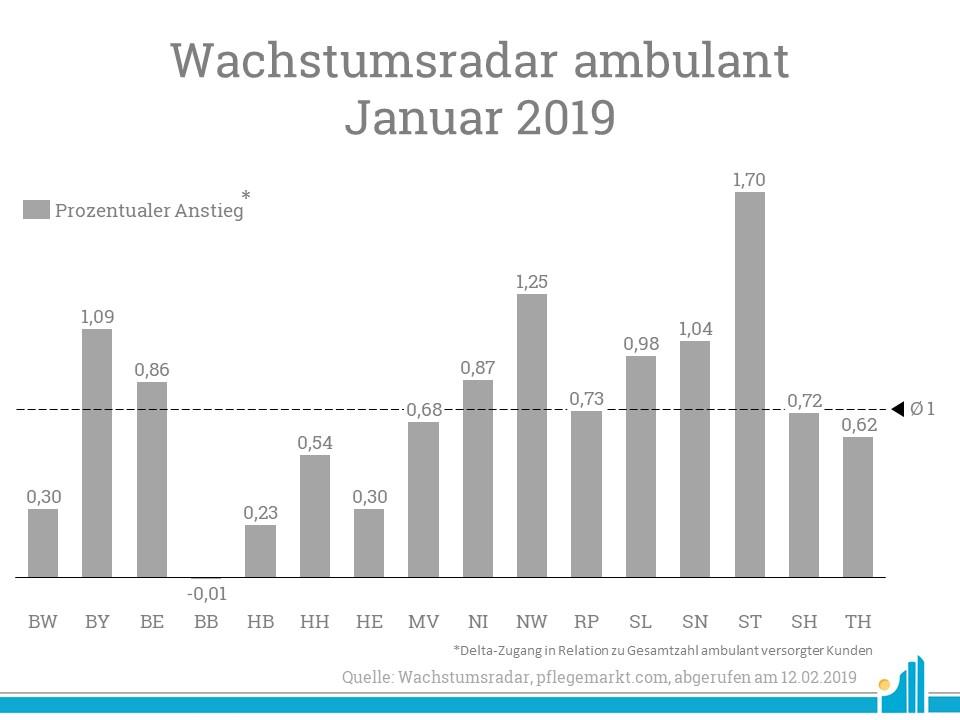 Wachstumsradar Januar 2019 - Sachsen-Anhalt legt prozentual stark zu.