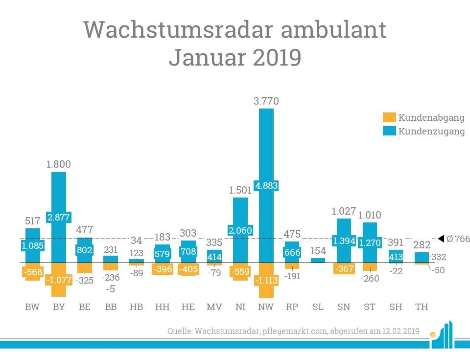 Wachstumsradar Januar 2019 - viel Bewegung in Nordrhein-Westfalen