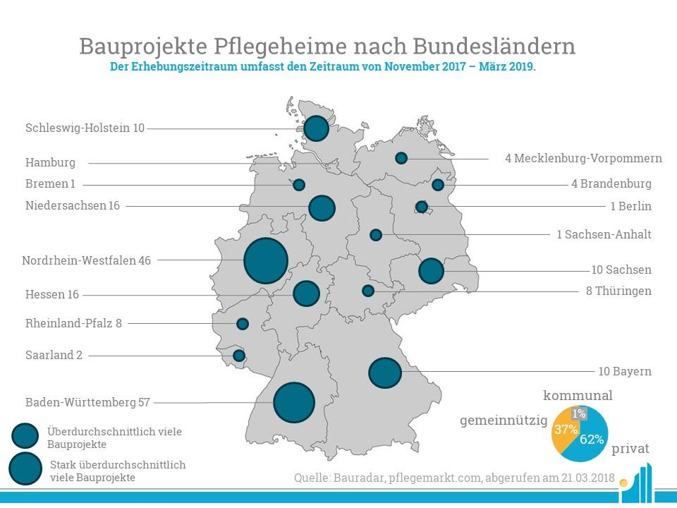 Bauprojekte Pflegeheime nach Bundesländern im März 2019