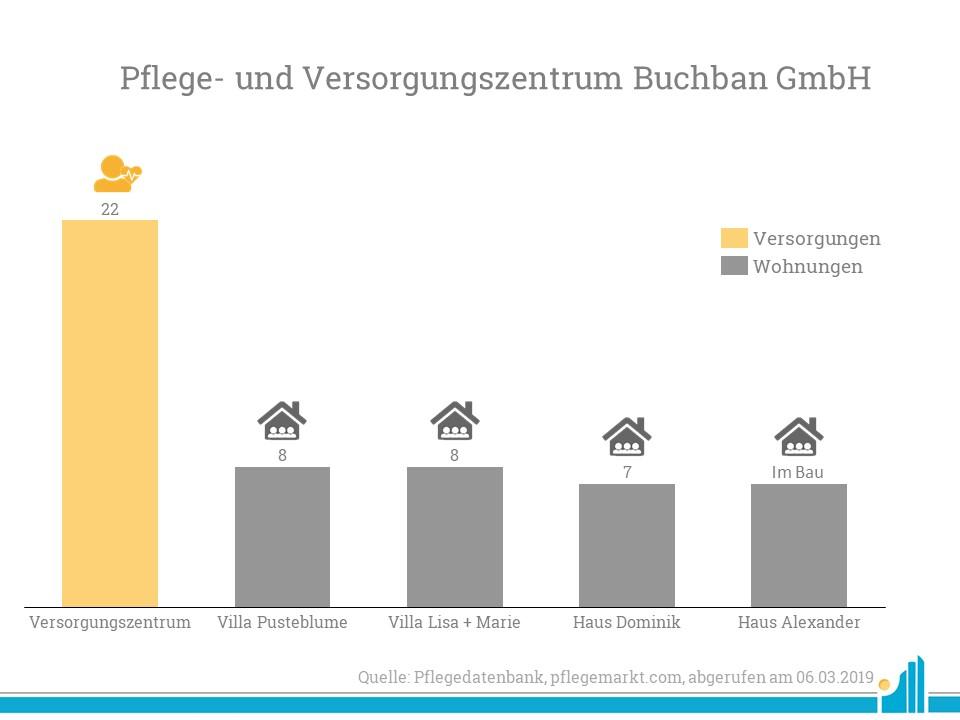 Die Pflege- und Versorgungszentrum Buchban GmbH hat sich auf den Betrieb von Intensivpflege-Wohngemeinschaften spezialisiert.