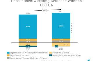Die Deutsche Wohnen steigerte ihr EBIDTA von 600,8 auf 659,1 Millionen Euro von 2017 auf 2018.
