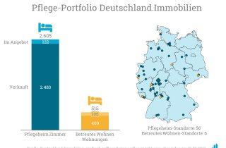 Deutschland.Immobilien verfügt in seinem Pflegeportfolio über mehr als 2.600 Pflegeheim-Zimmer.