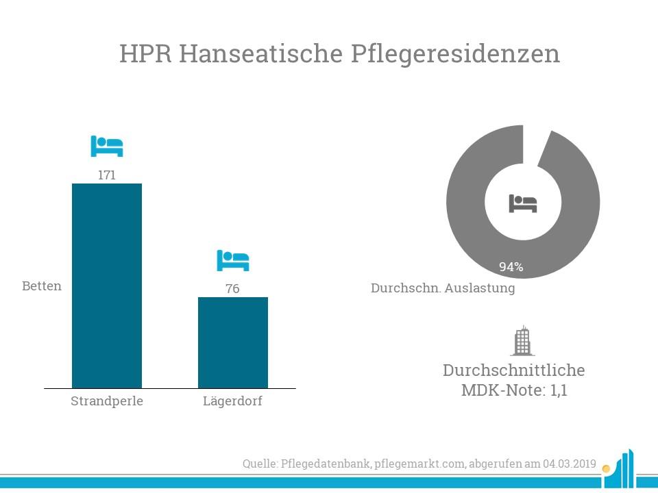 Die HPR Hanseatische Pflegeresidenzen GmbH entsteht durch die Übernahme der Standorte Strandperle in Graal-Müritz und einem Seniorenheim in Lägerdorf.
