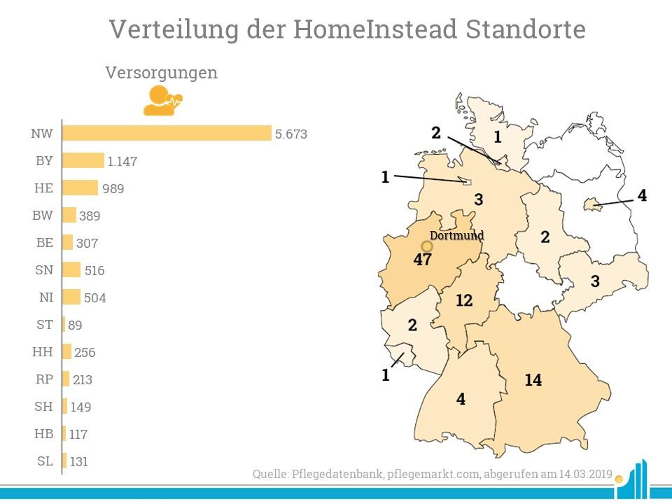 Vor allem in Nordrhein-Westfalen versorgt Home Instead viele Kunden