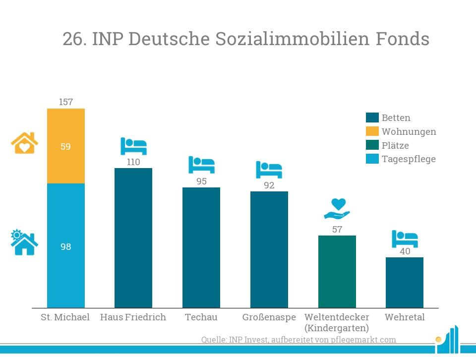 Betreibergesellschaften der sechs Fondsimmobilien der INP sind die Schwesternverband Pflege und Assistenz gGmbH (Saarbrücken), die Convivo Holding GmbH (Großenaspe und Techau), die Cosiq GmbH (Wehretal), die SeniVita Sozial gGmbH (Gräfenberg) sowie die FRÖBEL Bildung und Erziehung gGmbH (Essen).