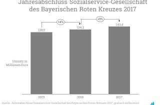 Jahresabschluss Sozialservice Gesellschaft des Bayerischen Roten Kreuzes 2017