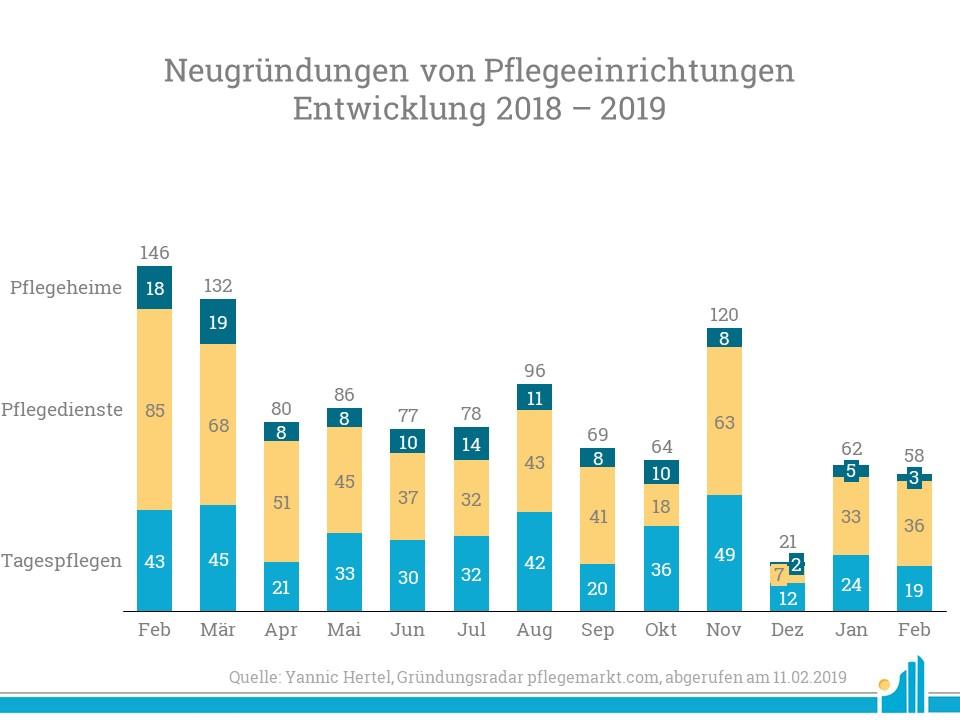 Im Februar 2019 gab es insgesamt 58 Neugründungen von Pflegeeinrichtungen.
