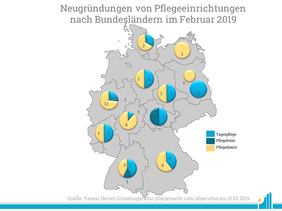 Die meisten Neugründungen im Gründungsradar Februar 2019 gab es in Nordrhein-Westfalen.