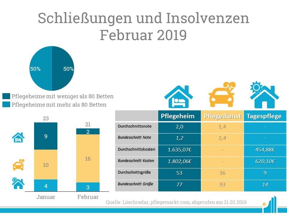 Insolvenzradar: Im Februar schlossen etwas weniger Dienste ihre Pforten als noch im Januar 2019.