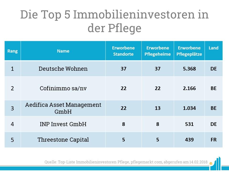 Die Deutsche Wohnen führt die Liste der Top Immobilieninvestoren in der Pflege 2018 an.