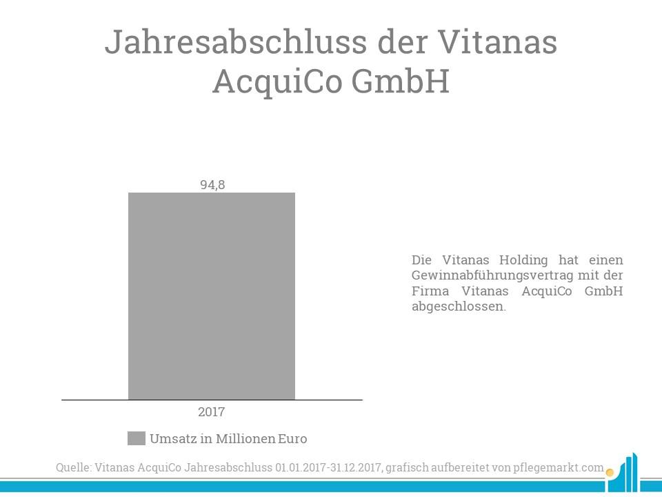 Die Vitanas AcquiCo GmbH verzeichnet einen Jahresumsatz von 94,8 Millionen Euro.