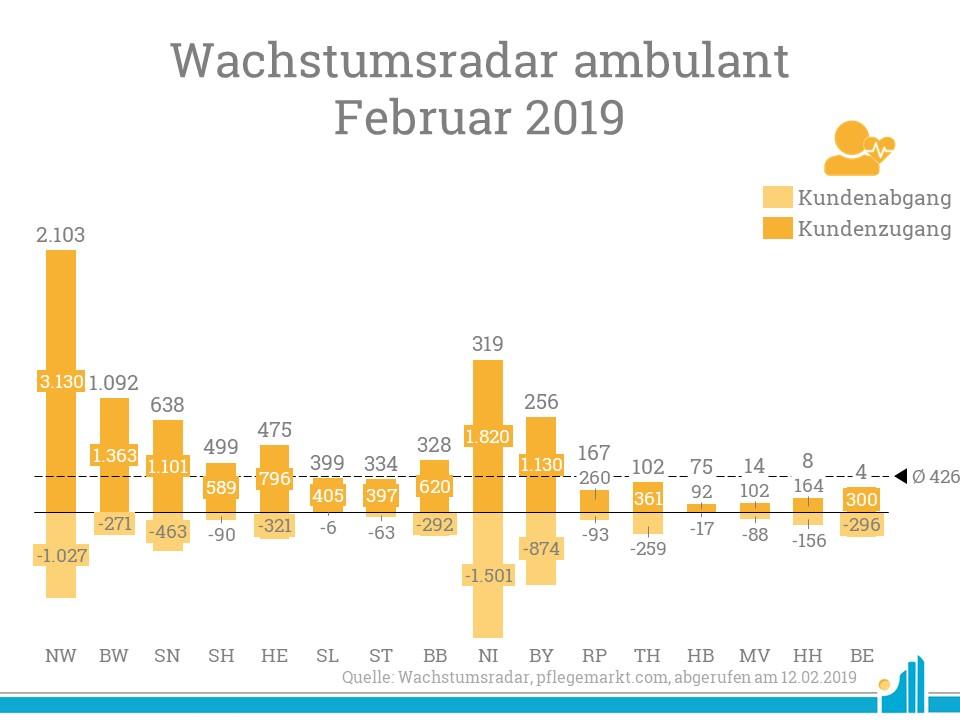 Im Wachstumsradar Februar 2019 gewann vor allem Nordrhein-Westfalen viele Kunden hinzu.