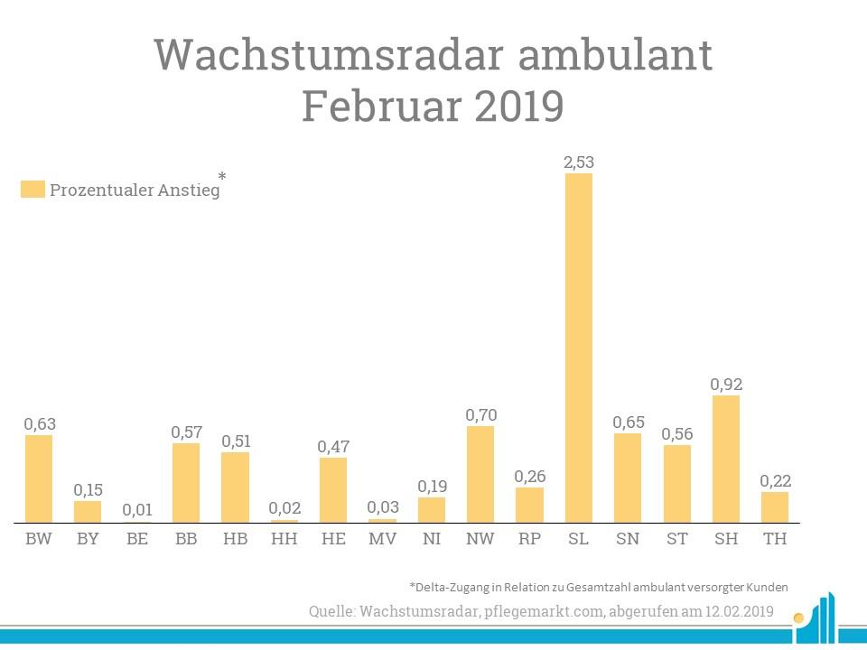 Prozentual verzeichnete vor allem das Saarland einen hohen Zugang ambulanter Versorgungen.