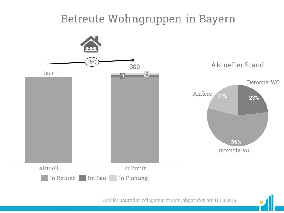 Die Zahl der betreuten Wohngruppen in Bayern steigen weiter