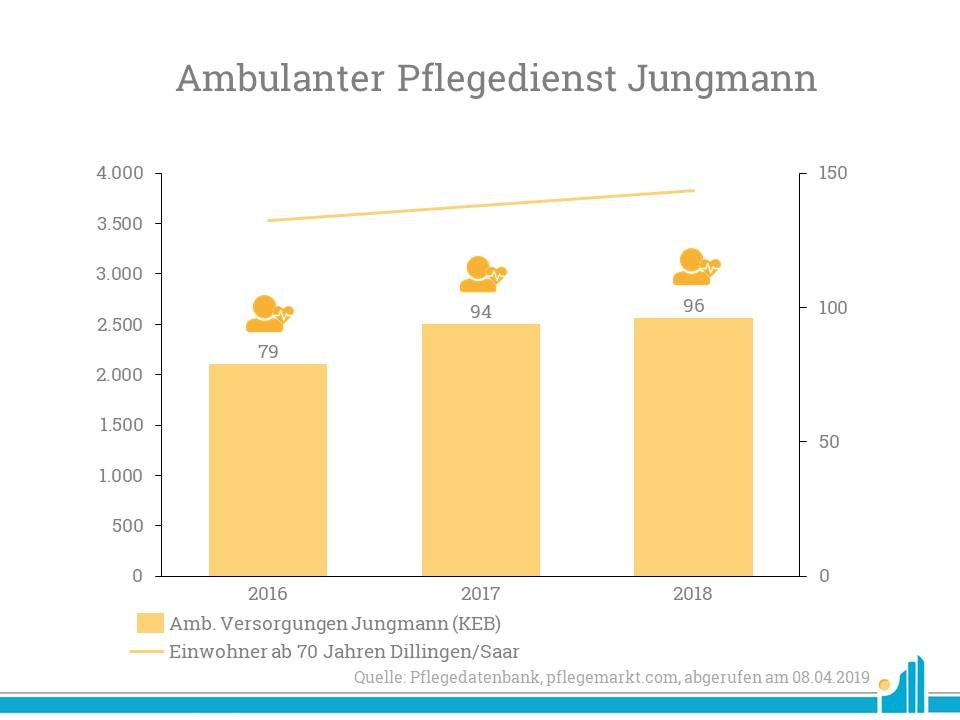 Der KEB Saarland übernimmt den Ambulanten Pflegedienst Jungmann
