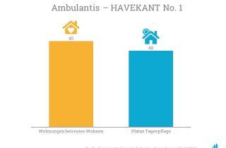 Ambulantis wird in Havekant 45 betreute Wohnungen und 40 Tagespflegeplätze betreuen.