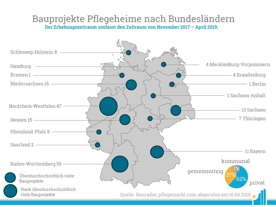 Bauradar April 2019 Pflegeheim
