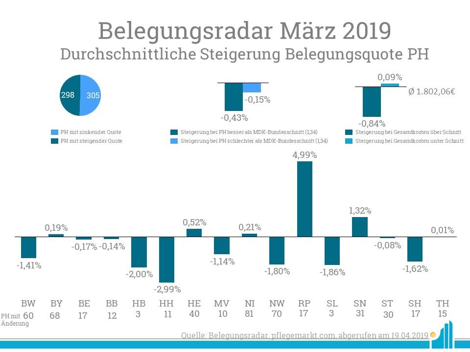 Besonders in Rheinland-Pfalz stieg die Belegungsquote im Belegungsradar März 2019 im Durchschnitt stark an.