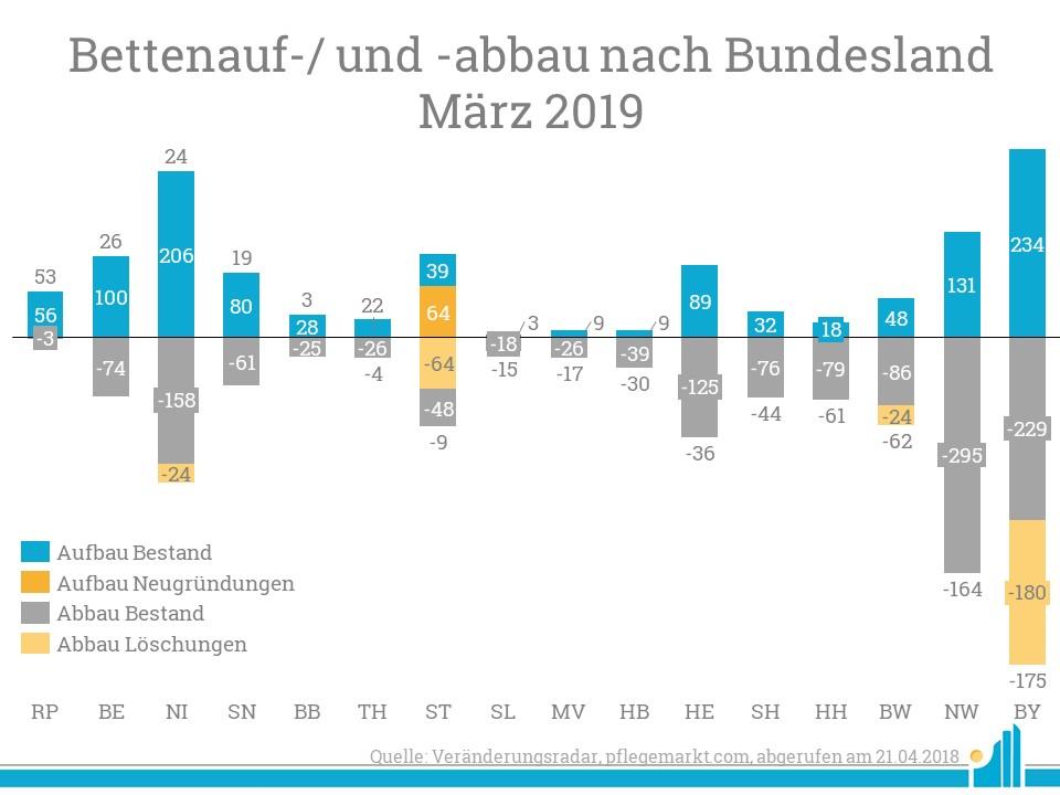 Im März gewann vor allem Rheinland-Pfalz viele Betten im Bestand dazu, Bayern verlor etwa 175 Betten.
