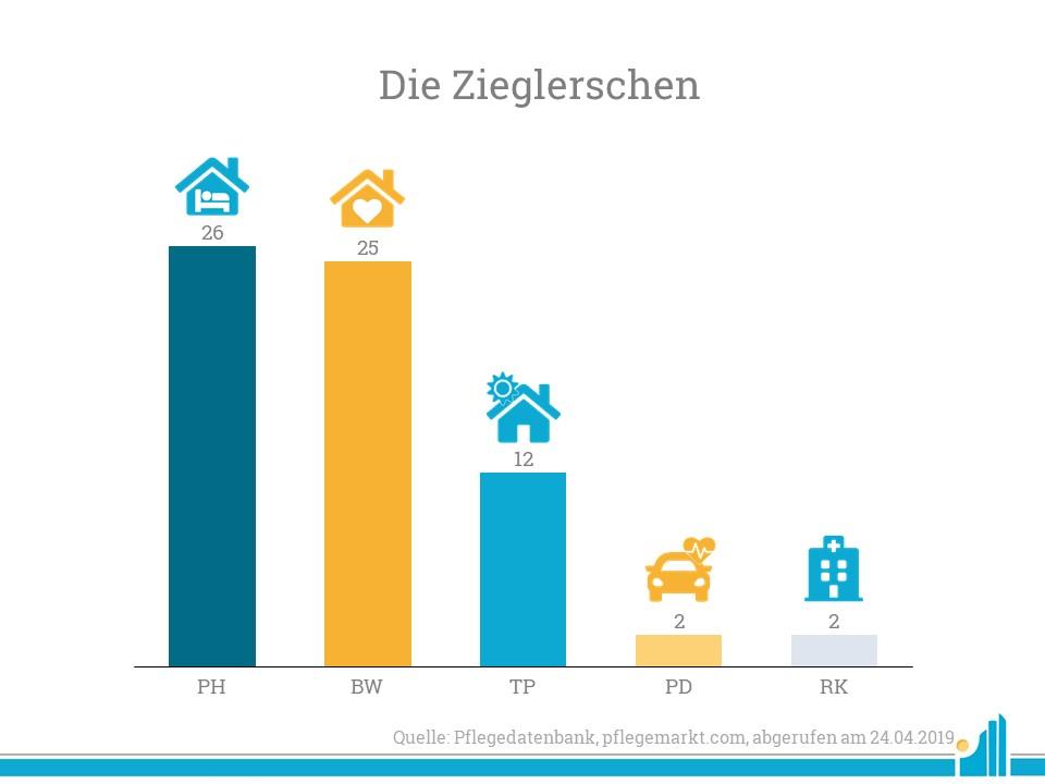 Die Zieglerschen betreuen mehr als 3.200 Menschen in der Altenhilfe.