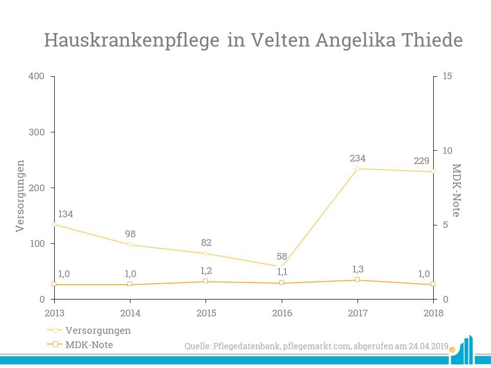 Insgesamt versorgt die Hauskrankenpflege Angelika Thiede aus Velten laut aktuellestem MDK Bericht 229 Patienten