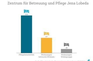 """Korian eröffnet das """"Zentrum für Betreuung und Pflege Jena-Lobeda"""""""