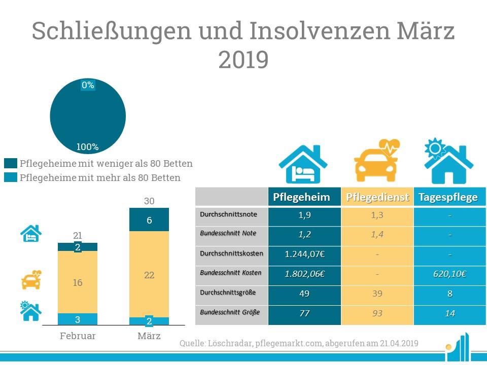 Loeschungen und Insolvenzen Maerz 2019