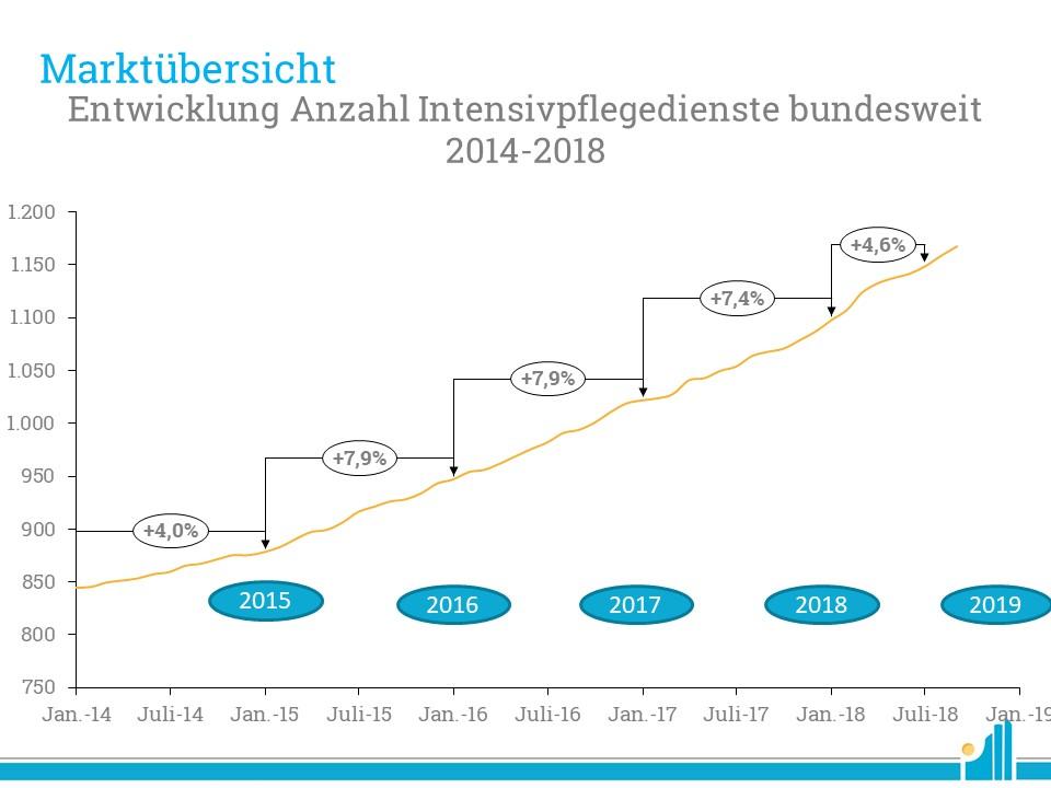 Die aktuelle Marktentwicklung der außerklinischen Intensivpflege.