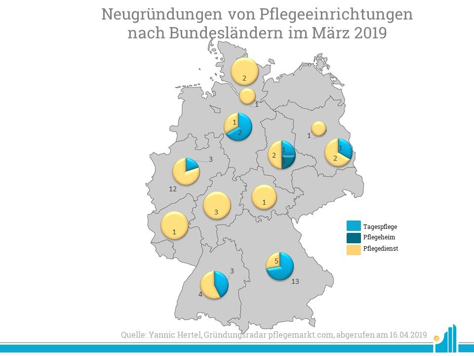 Die meisten Neugründungen gab es im März 2019 in Bayern und Nordrhein-Westfalen.
