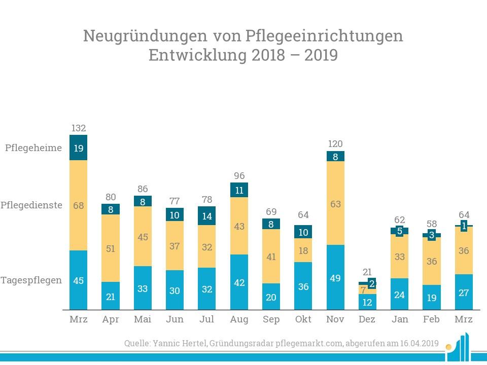 Im März 2019 gab es insgesamt 64 Neugründungen.