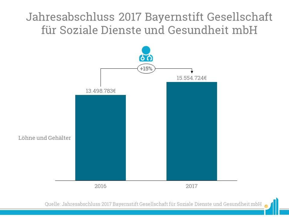 Der Personalaufwand des BayernStift stieg 2017 im Vergleich zum Vorjahr