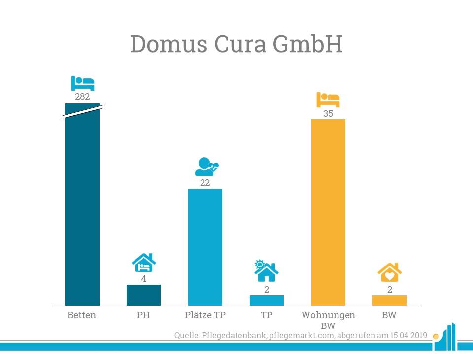 Die Domus Cura GmbH hat bereits Erfahrung im Betrieb verschiedener Einrichtungen für Senioren und könnte auch St. Laurentius betreiben