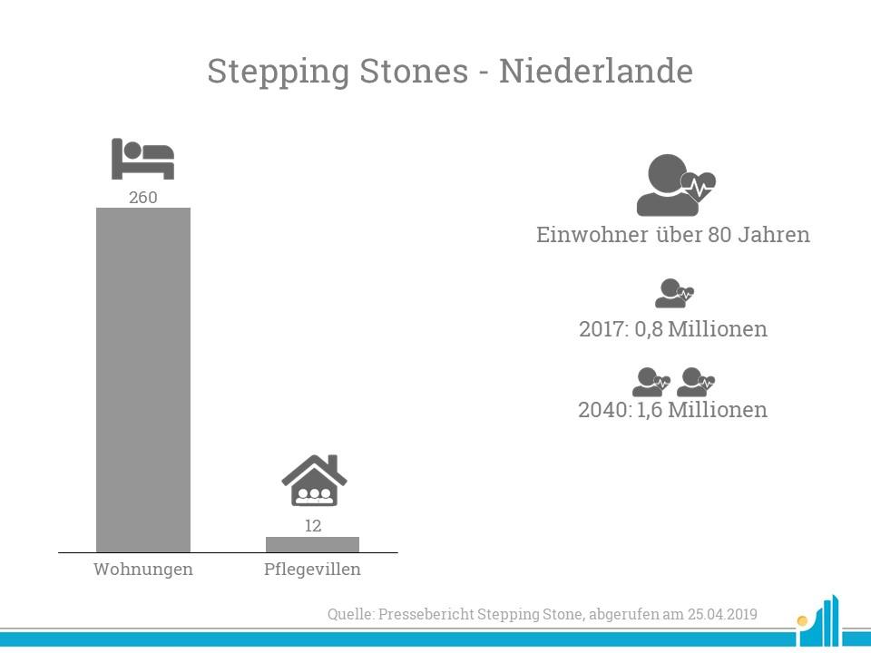 Korian übernimmt die Niederländische Stepping Stone.