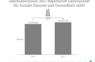 Der Umsatz des BayernStift stieg 2017 im Vergleich zum Vorjahr