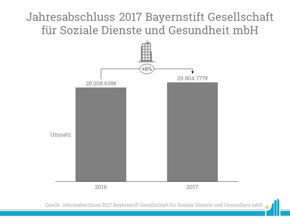 Der Umsatz des BayernStift stieg im Vergleich zum Vorjahr
