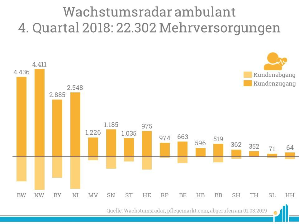 Wachstumsradar Ambulant 2019 - 22.302 Mehrversorgungen