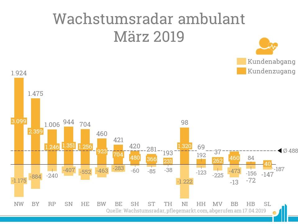 Besonders Nordrhein-Westfalen zeigt ein hohes Maß an Kundenzugängen im Wachstumsradar März 2019