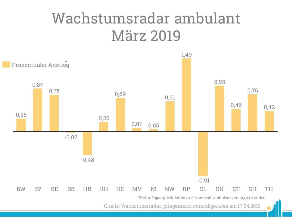 Besonders Rheinland-Pfalz zeigt ein hohes prozentuales Maß an Kundenzugängen im Wachstumsradar März 2019