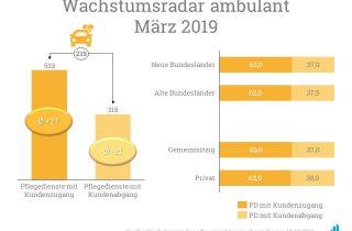 Insgesamt verzeichnen 533 Pflegediensten Kundenzugänge im Wachstumsradar März 2019
