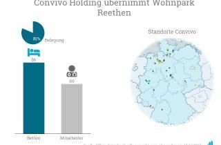Convivo übernimmt den Wohnpark Rethen mit 86 Betten.