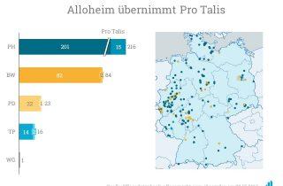 Alloheim übernimmt Pro Talis
